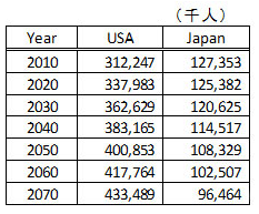 Population trend prediction